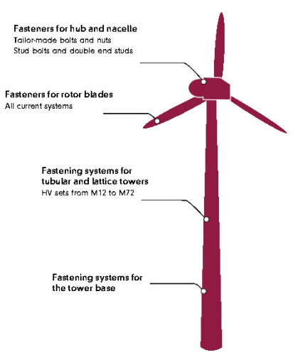 Areas of bolting applications in a typical Wind Turbine